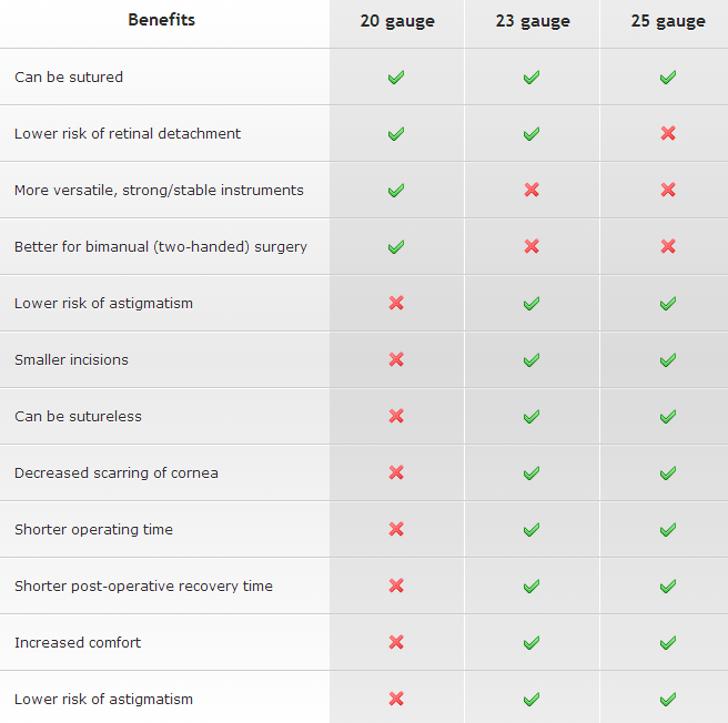 Comparison of benefits of 20, 23 and 25 gauge vitrectomies
