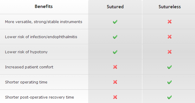 Comparison of benefits of sutured and sutureless vitrectomies